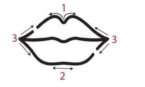 Comment mettre son crayon à lèvres